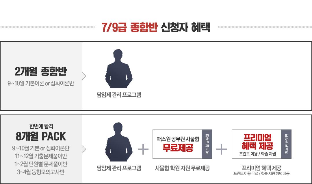 7/9급 종합반 수강신청